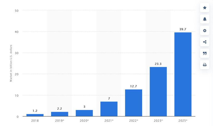 300 miliónov USD. To je hodnota Blockchain priemyslu vo svete. Očakávaný rast na 37 miliárd do 5 rokov.