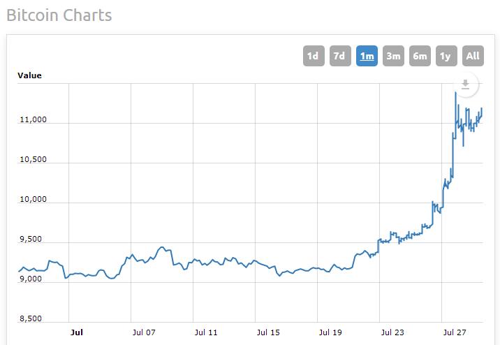 11 k Bitcoin