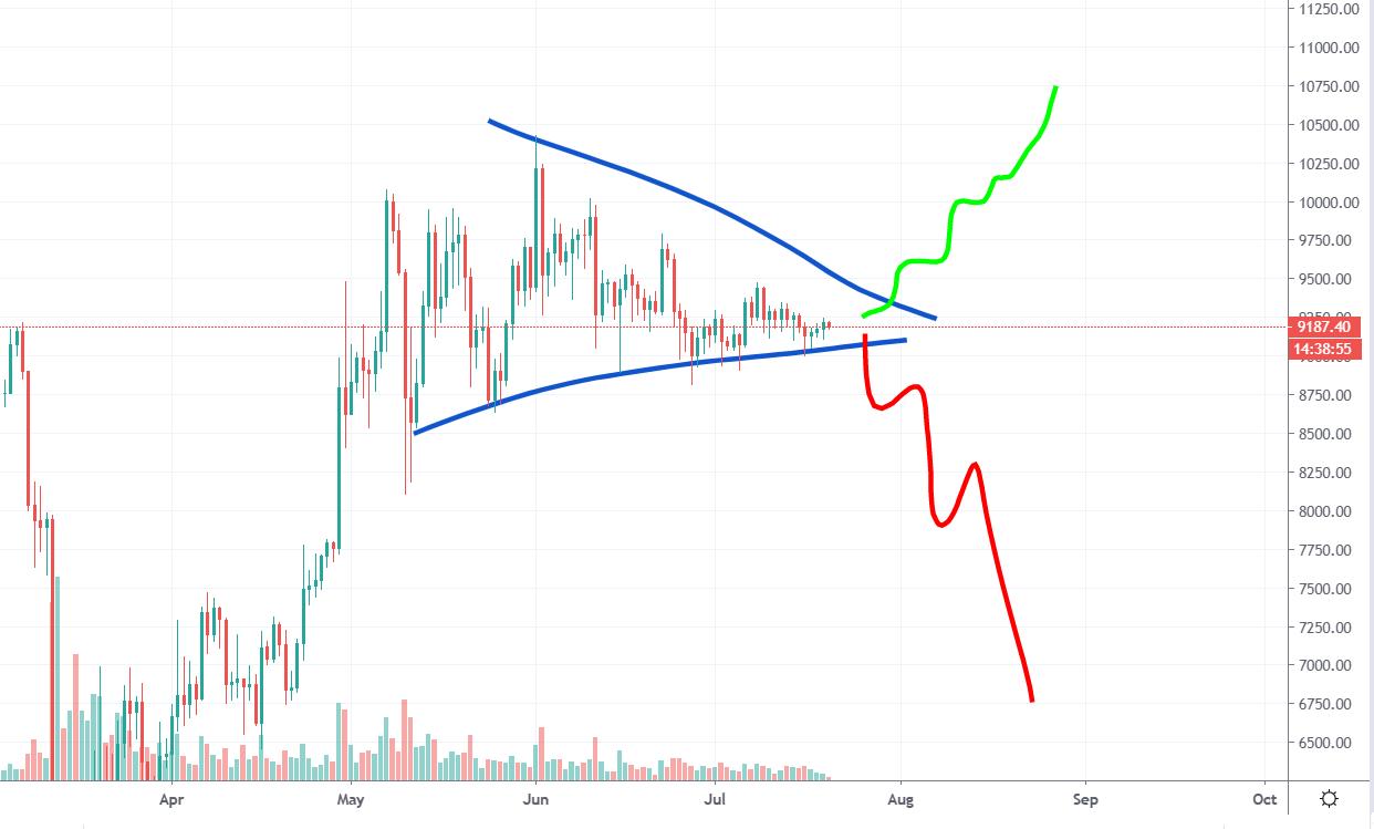 Bitcoin Veľký pohyb prichádza (po 72 dňoch