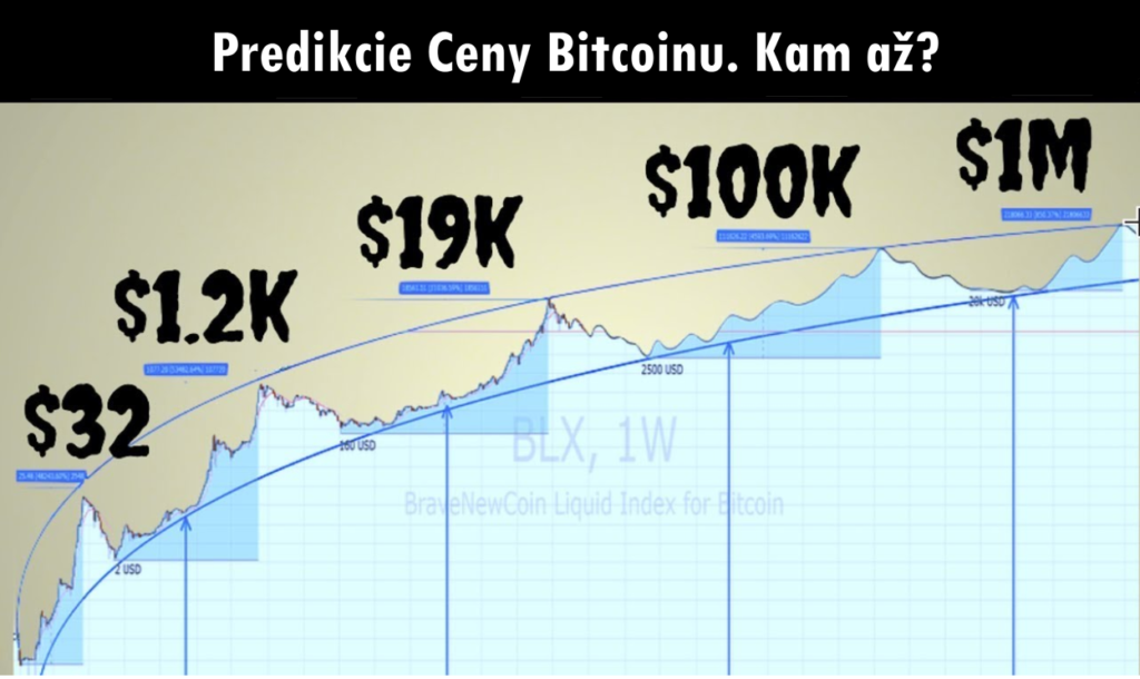 [2/5] Ďalších 5 Predikcií Ceny Bitcoinu od Veľkých Hráčov. 100k už budúci rok? Alebo nula?