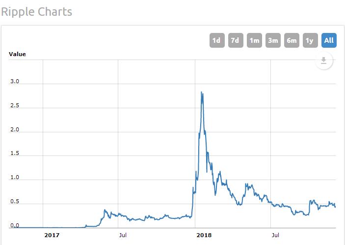 Ripple / EUR 2017-2018