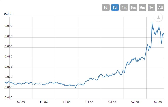 Zelený Týždeň pre Kryptomeny? Od pondelka 5%-138%