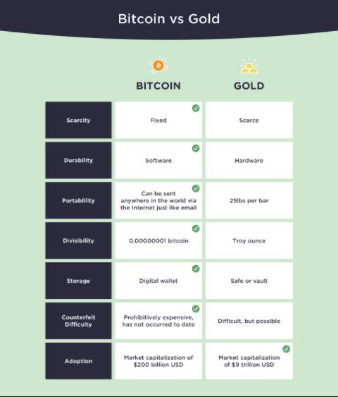 Bitcoin vs Zlato