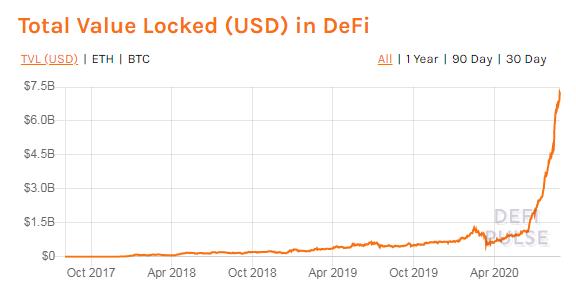 De-Fi hodnota trhu až 7,1 BLN USD