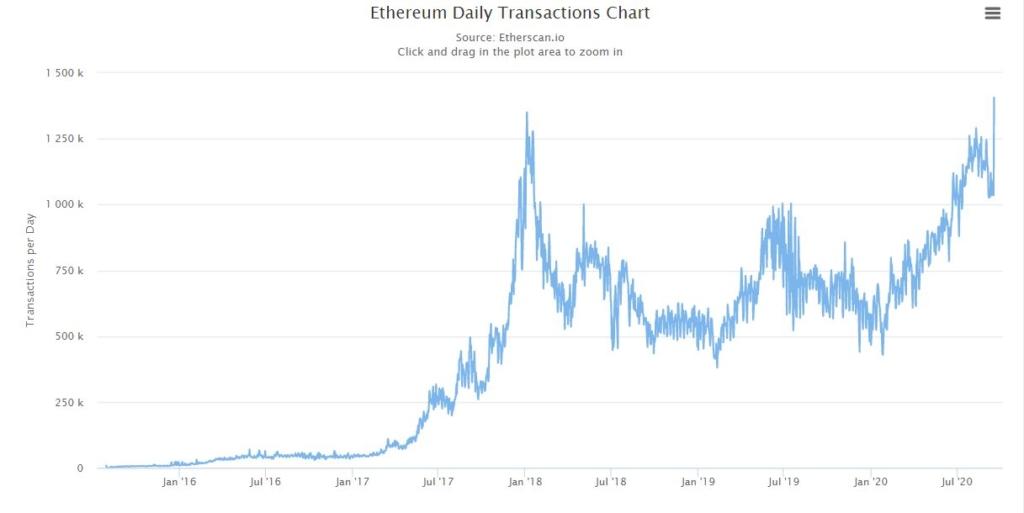 Ďalšie nové maximum: Denný počet transakcií kryptomenou Ethereum prekonal vrchol z roku 2017!