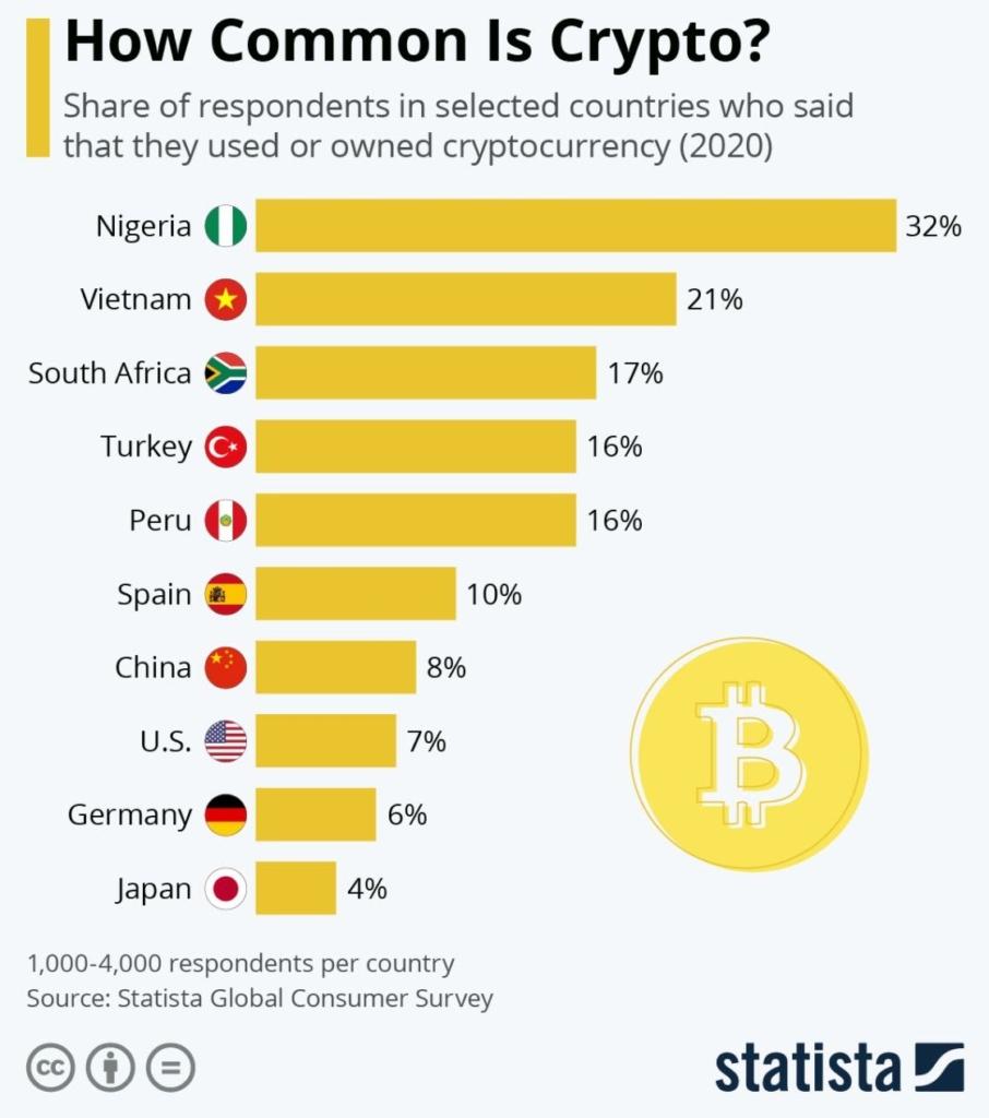 Ako veľmi je Bitcoin využívaný?