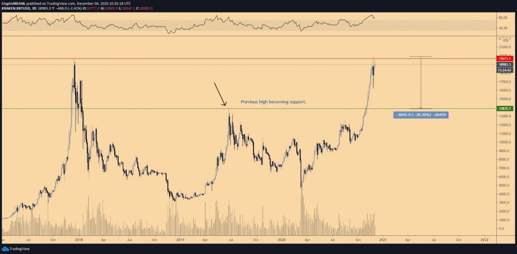 Zmena ceny Bitcoinu začína.